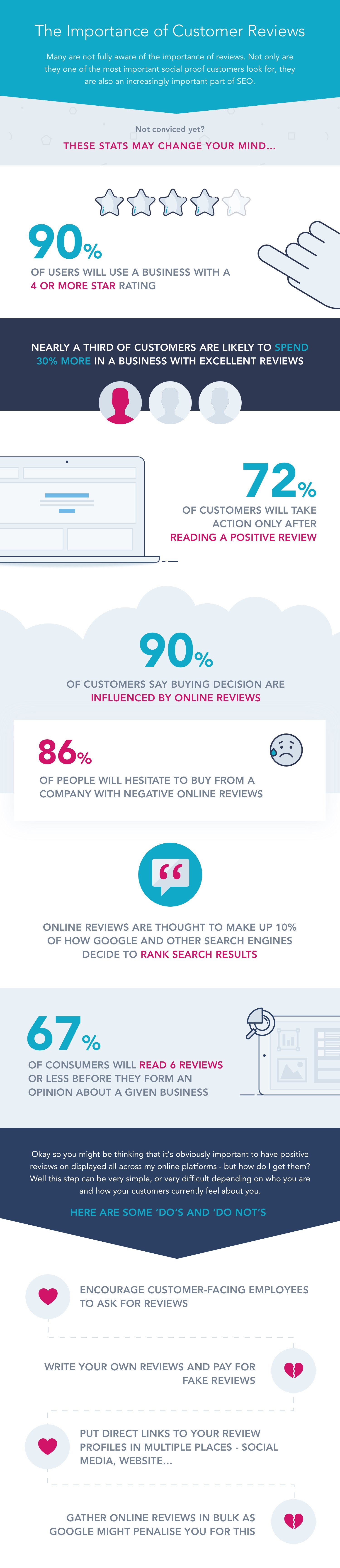 Customer Reviews Infographic - How Reviews Affect SEO
